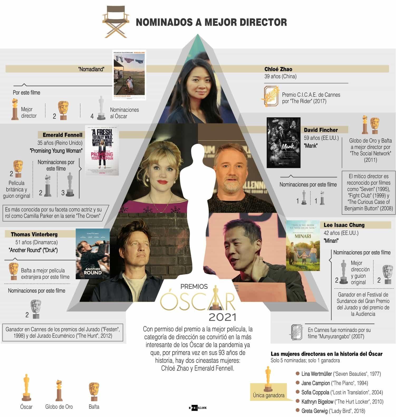 [Infografía] - Premios Óscar 2021 - Las más y los más nominados 3