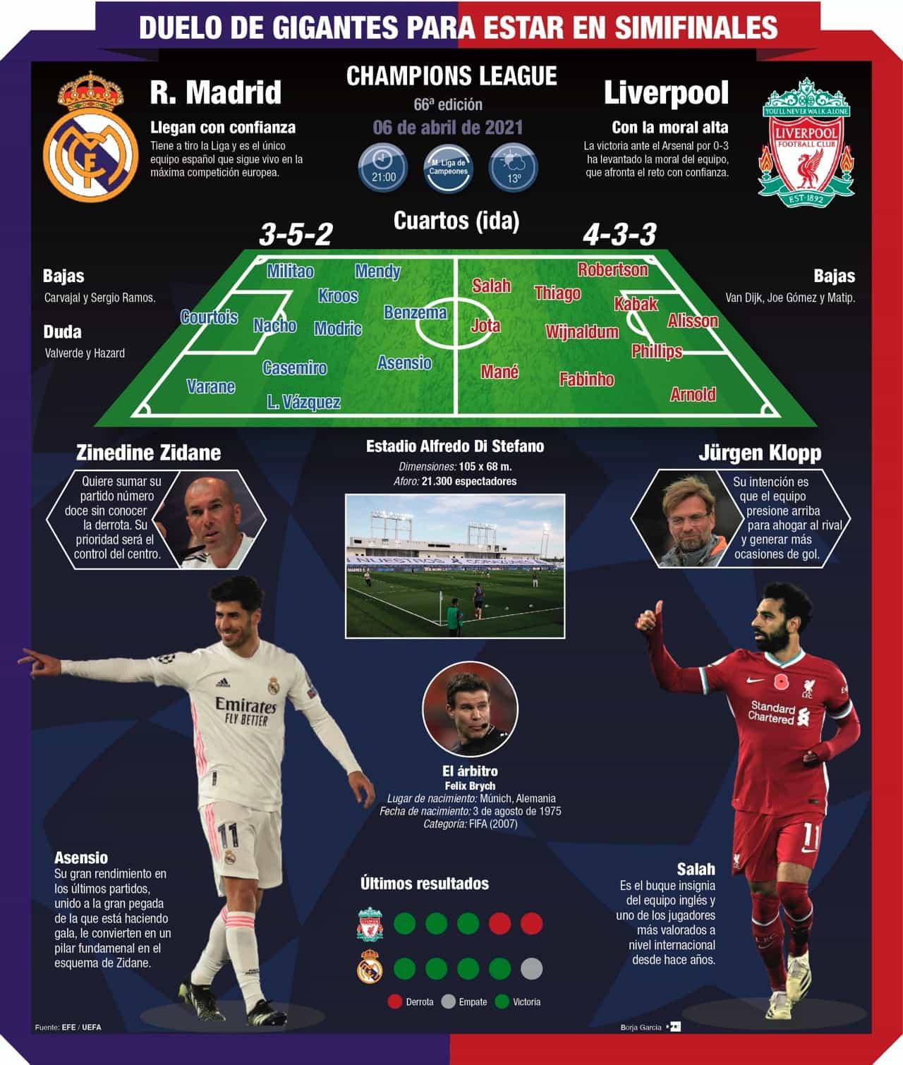 [Infografía] - Infografía Real Madrid-Liverpool, el partido que centra la atracción 1