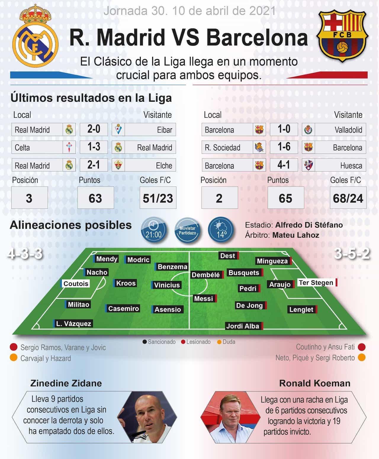 #EnInfografía El clásico entre Real Madrid y FC Barcelona 1
