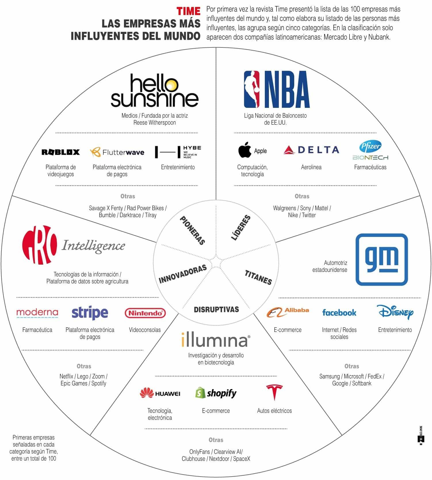 [Infografía] - Las empresas más influyentes del mundo según la Revista Time 1