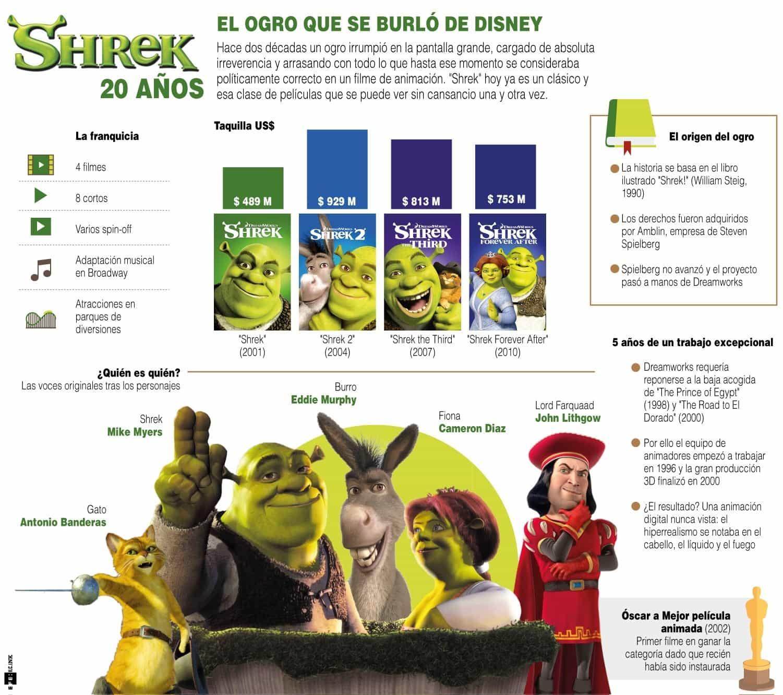 [Infografía] - Shrek 20 años - El ogro que se burló de Disney 1