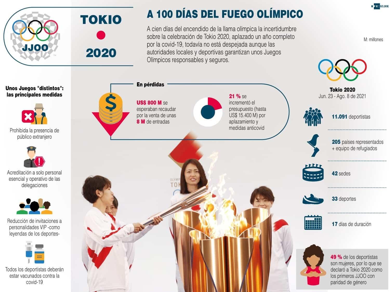 [Infografía] - Tokio 2020: A 100 días del fuego olímpico 1