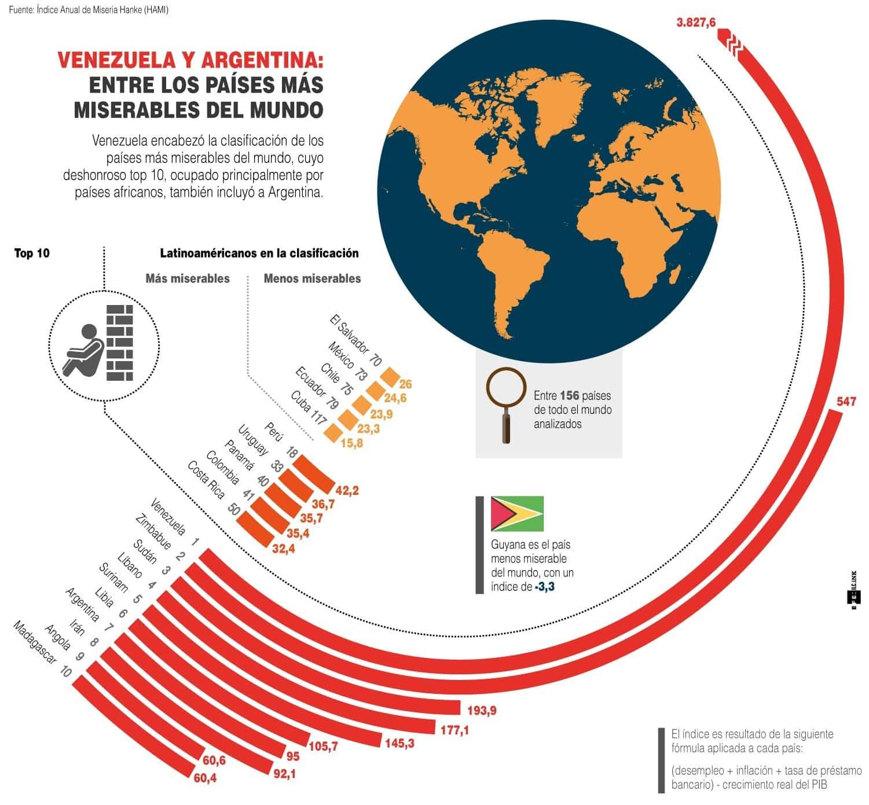 [Infografía] - Venezuela y Argentina entre los países más miserables del mundo 1