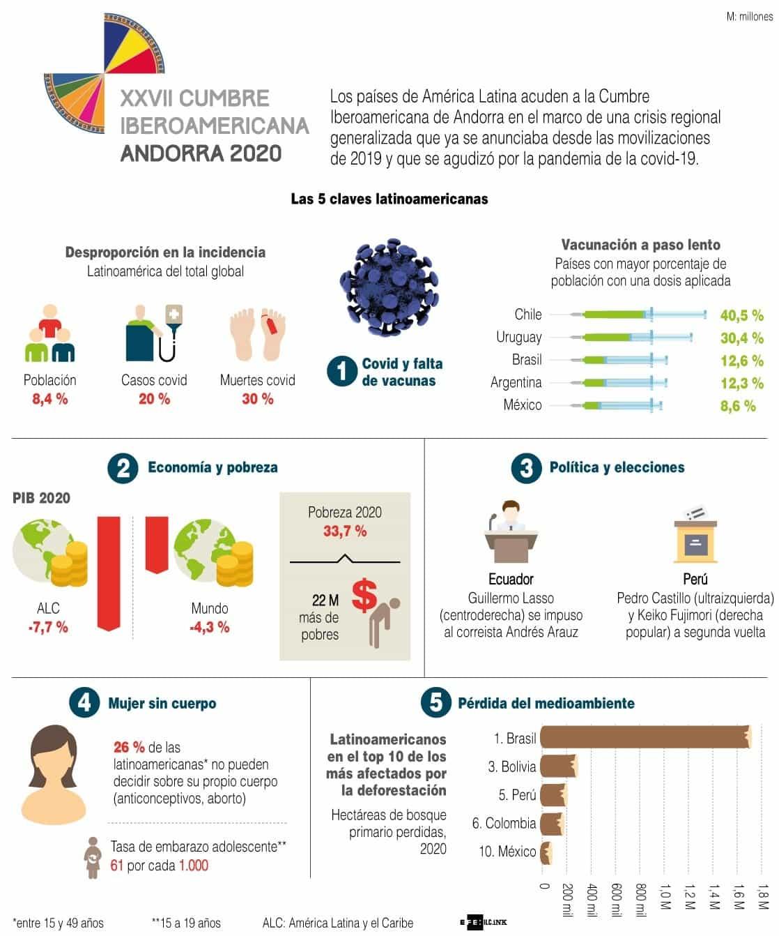 [Infografía] - XXVII Cumbre Iberoamericana de Andorra 1