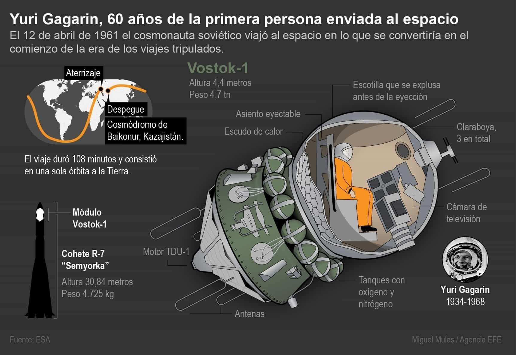 [Infografía] - Gagarin El hombre que hace 60 años salió al espacio 2