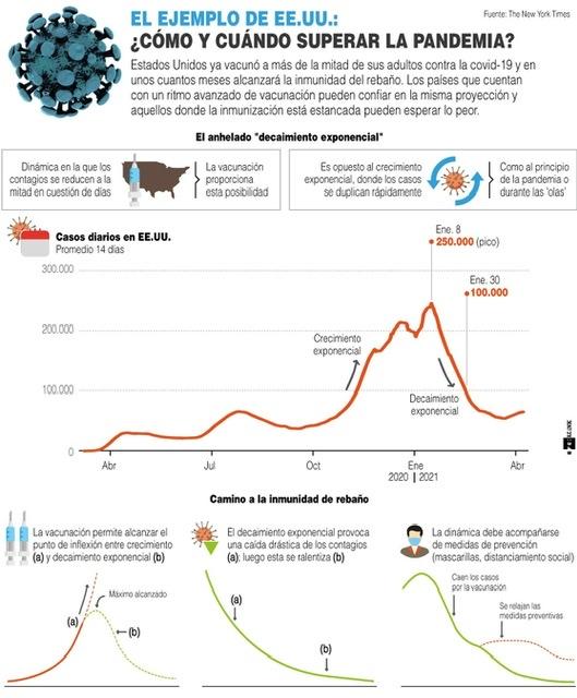 [Infografía] - El ejemplo de EE.UU.: ¿Cómo y cuándo superar la pandemia? 1