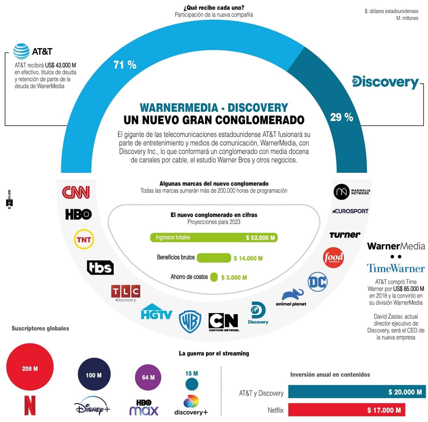 [Infografía AT&T] - Discovery: Un nuevo gran conglomerado 1