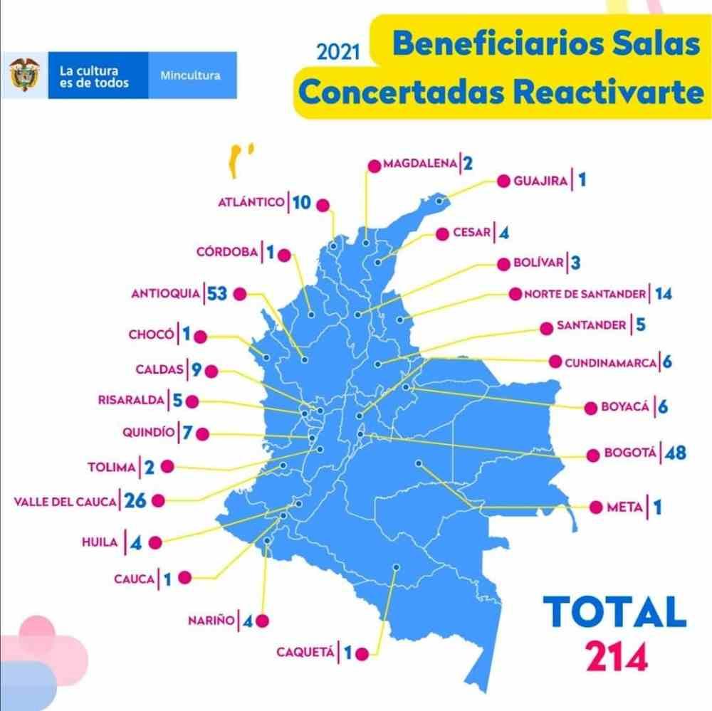 Conozca los beneficiarios por Boyacá de la convocatoria de salas concertadas y espacios ReactivArte 2021 2