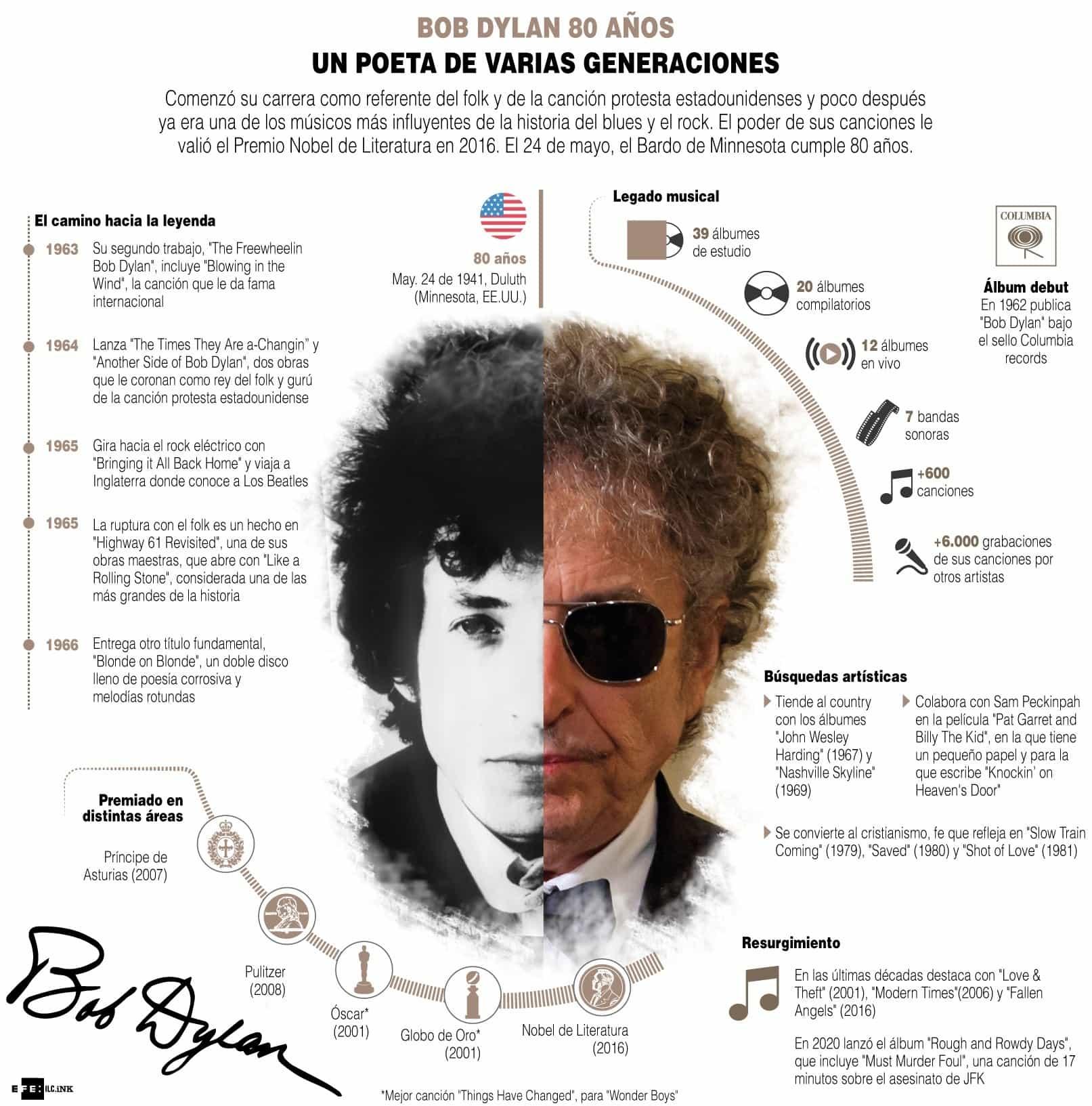 [Infografía] - Bob Dylan 80 años, un poeta de varias generaciones 1