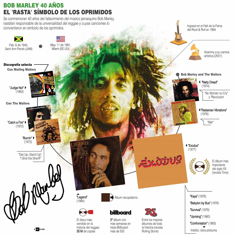 #EnInfografía: Bob Marley, 'una leyenda' tan viva que algunos olvidaron hasta su muerte 1