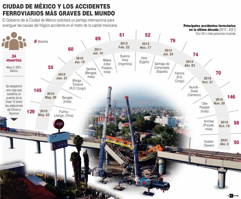[Infografía] - Ciudad de México y los accidentes ferroviarios más graves del mundo 1