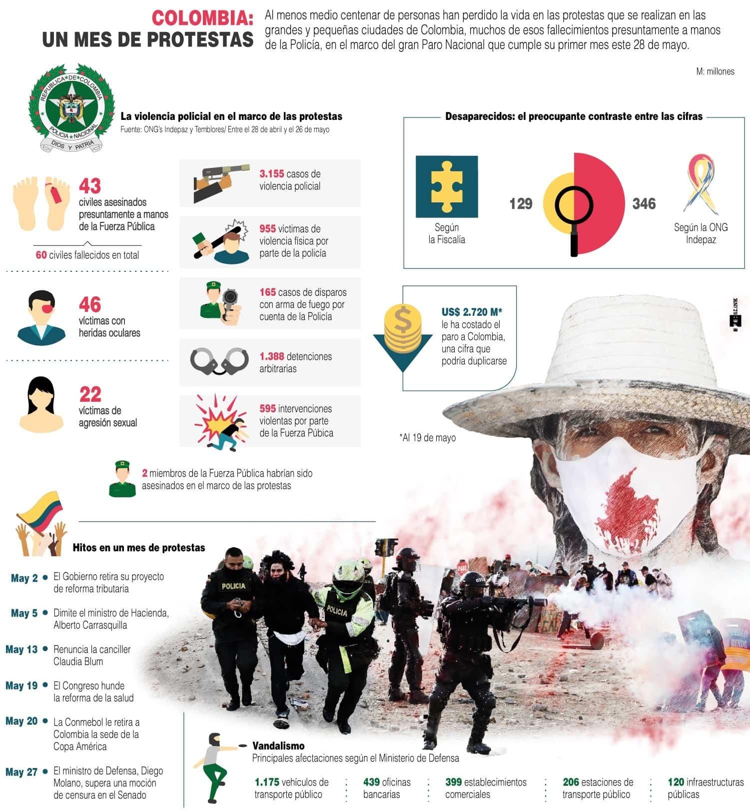 [Infografía] Colombia: un mes de protestas 1