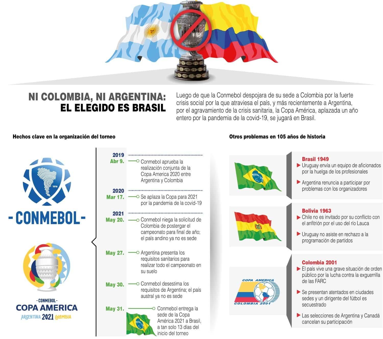 [Infografía] Copa América 2021 - Ni Colombia, ni Argentina: el elegido es Brasil 1