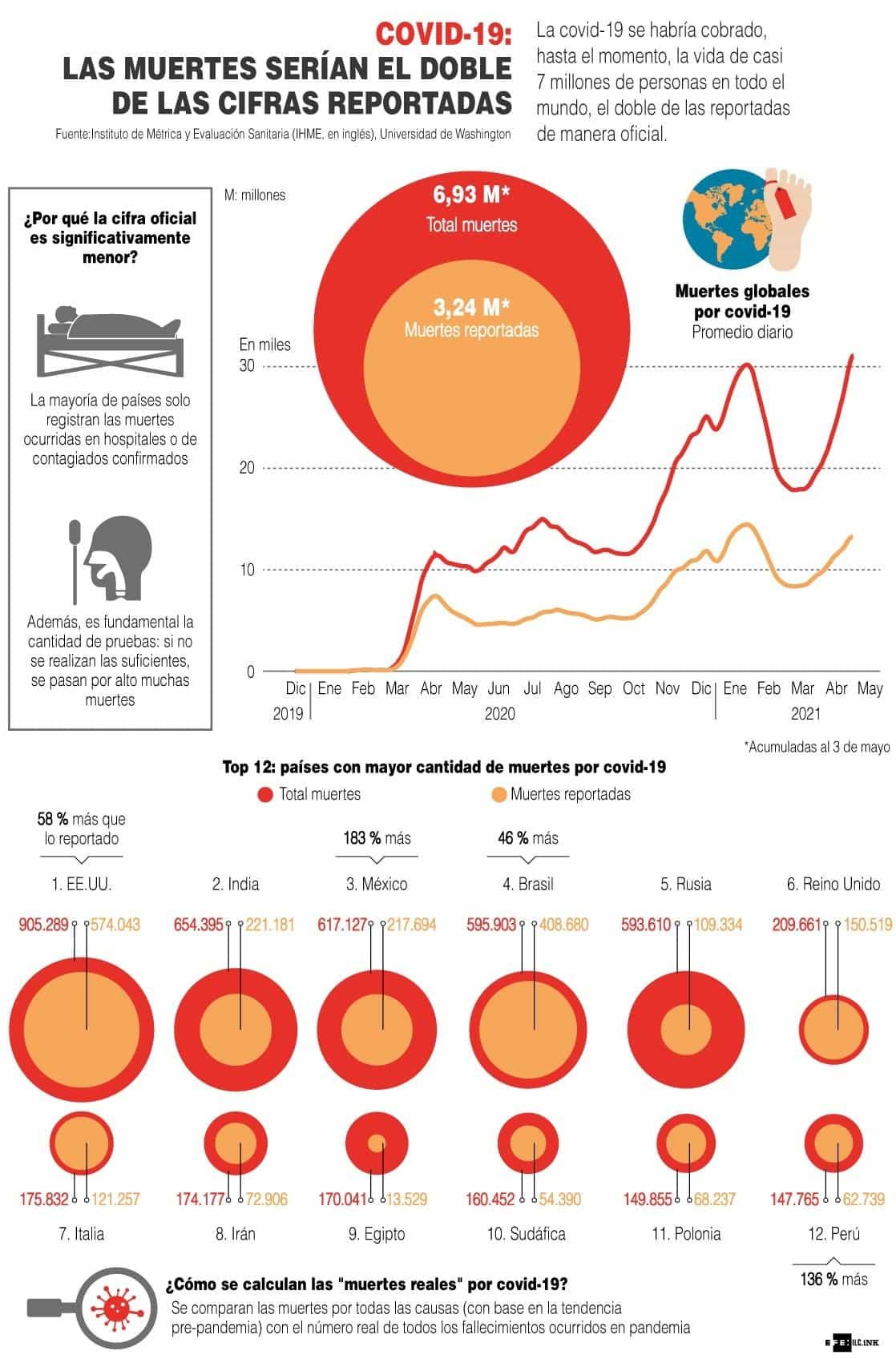 [Infografía] - Covid-19: Las muertes serían el doble de las cifras reportadas 1