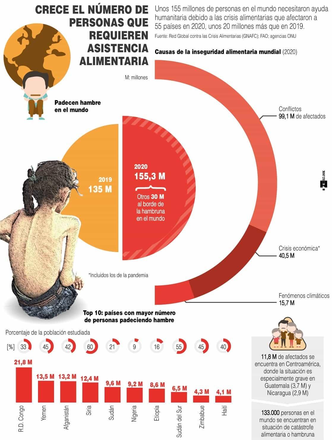 [Infografía] - Unos 155 millones de personas necesitaron ayuda alimentaria en 2020 1