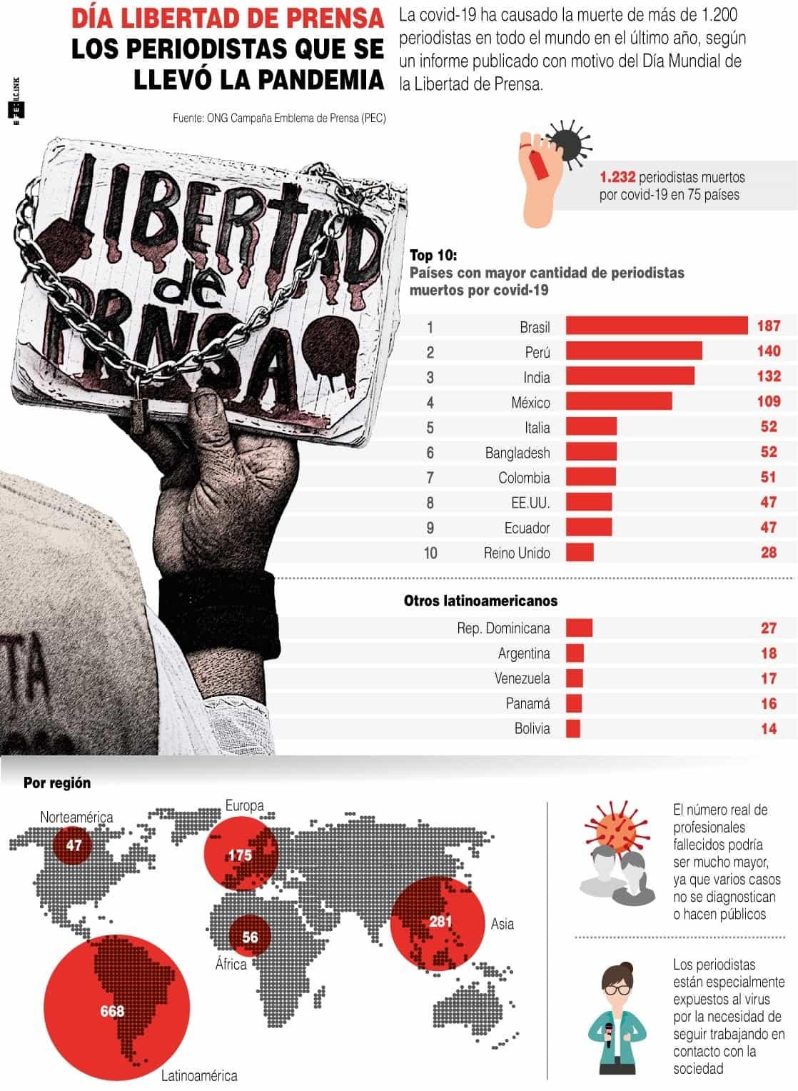 [Infografía] Día libertad de prensa - Los periodistas que se llevó la pandemia 1