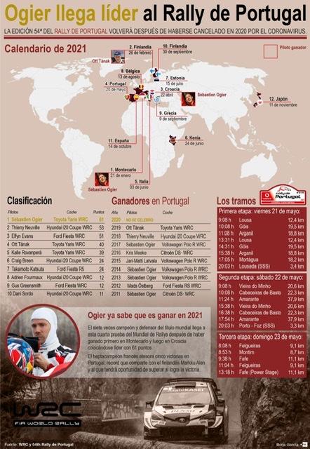 [Infografía] - El público regresa al Campeonato Mundial de Rally en Portugal 1