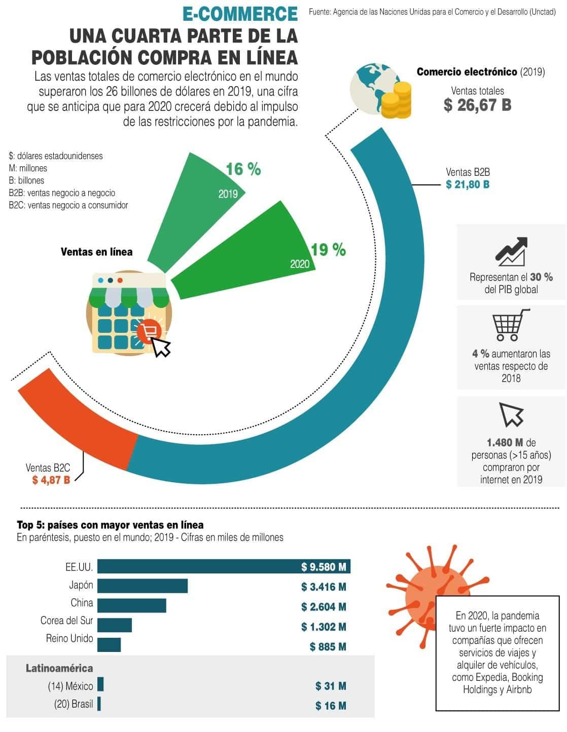 [Infografía] E-commerce: Una cuarta parte de la población compra en línea 1