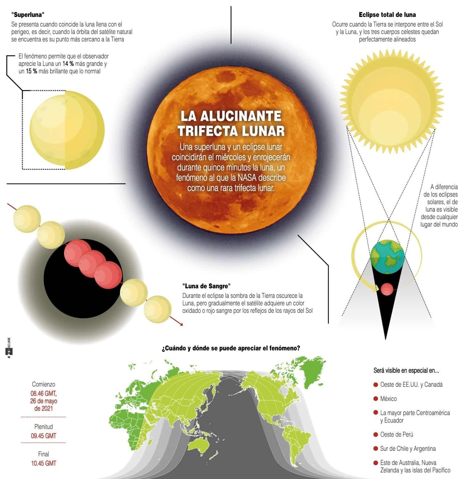 """[Infografía] - Eclipse, """"superluna"""" y """"luna de sangre"""": el alucinante triple fenómeno astronómico 1"""