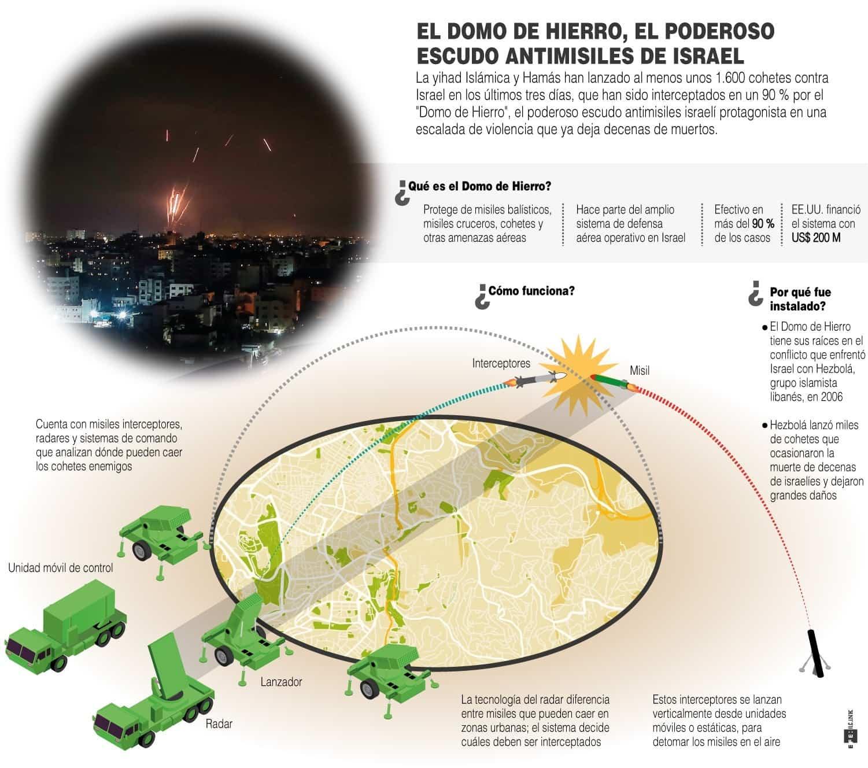 [Infografía] - El Domo de Hierro, el poderos escudo antimisiles de Israel 1