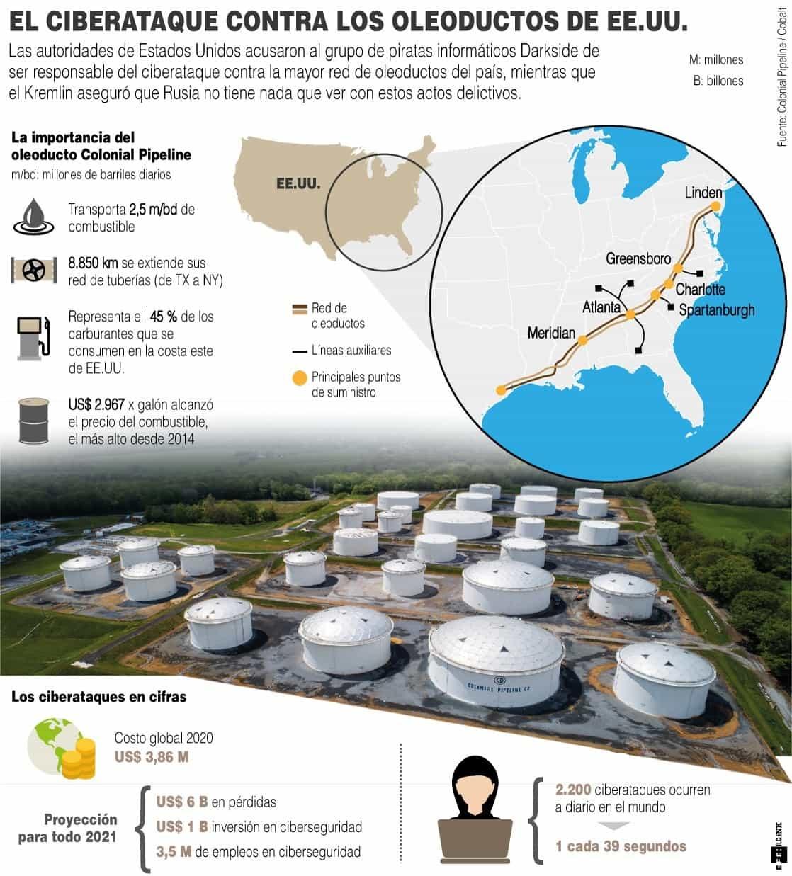 [Infografía] - El ciberataque contra los oleoductos de EE.UU. 1