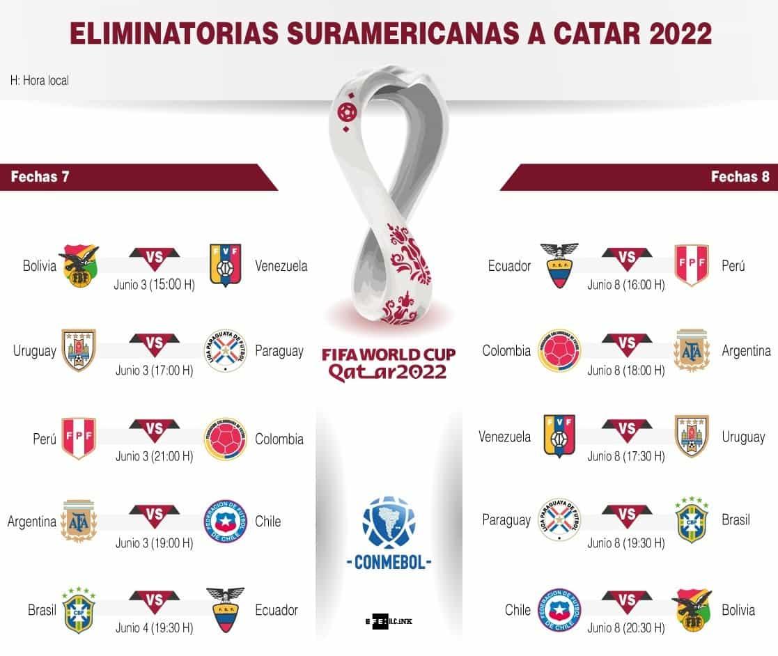 [Infografía] - Eliminatorias sudamericanas a Catar 2022 - Fecha 7 y 8 1