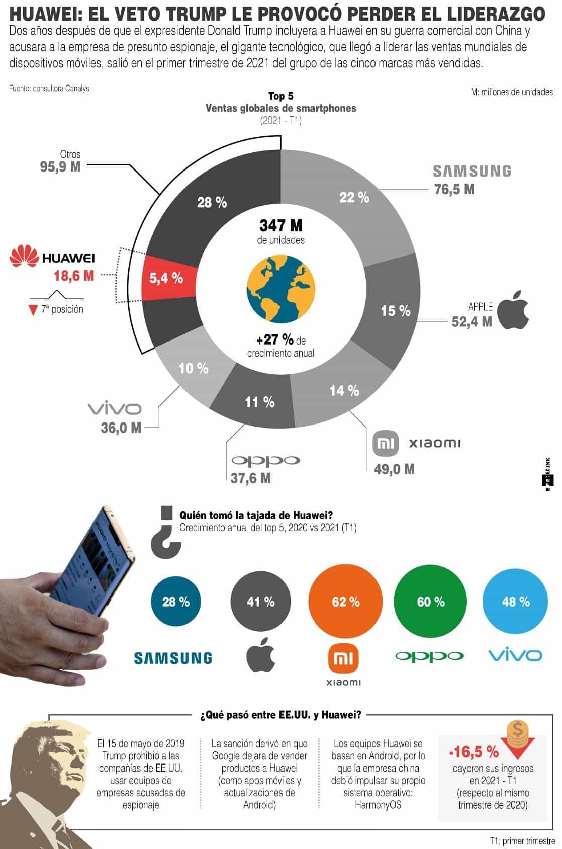 [Infografía] - Huawei El veto Trump le provocó perder el liderazgo 1
