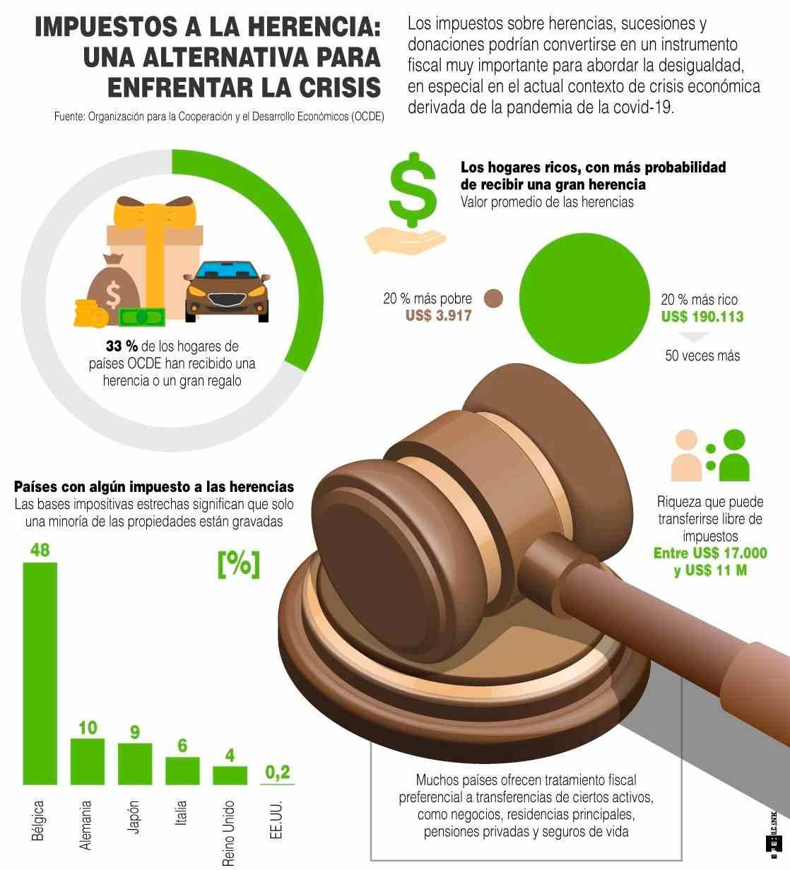 [Infografía] - Impuestos a la herencia Una alternativa para enfrentar la crisis 1