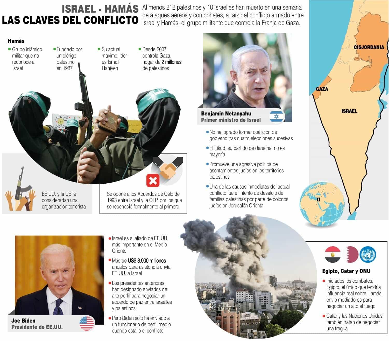 [Infografía] | Israel - Hamás: Las claves del conflicto 1