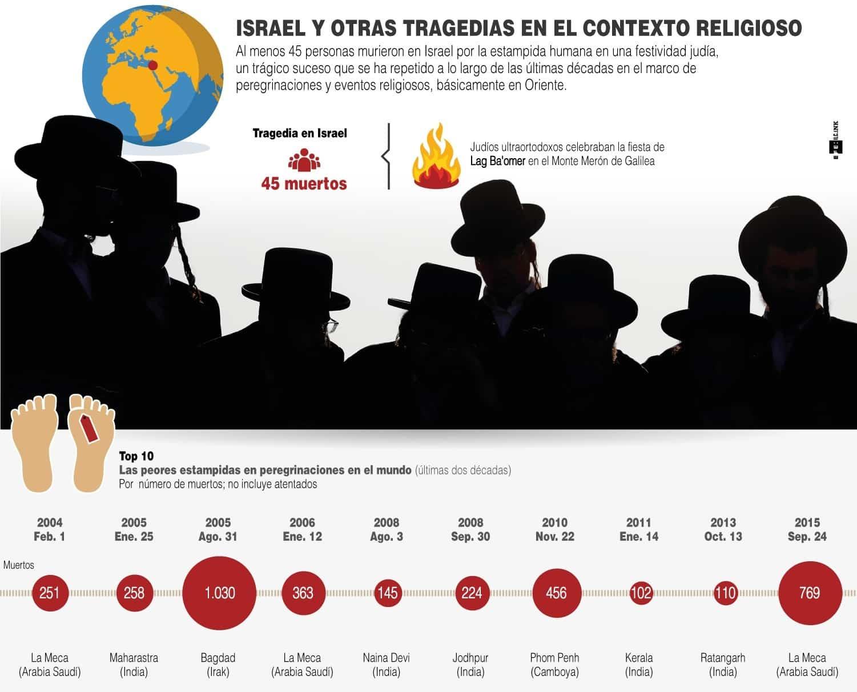[Infografía] - Israel y otras tragedias en el contexto religioso 1