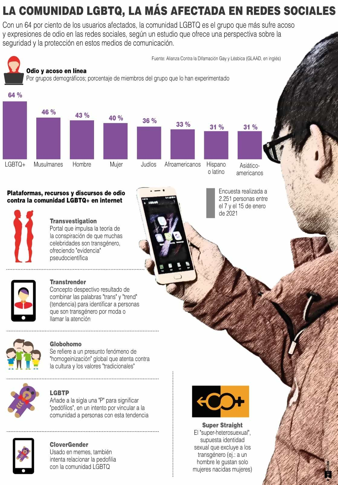 [Infografía] - La comunidad LGBTQ, la más afectada en redes sociales 1