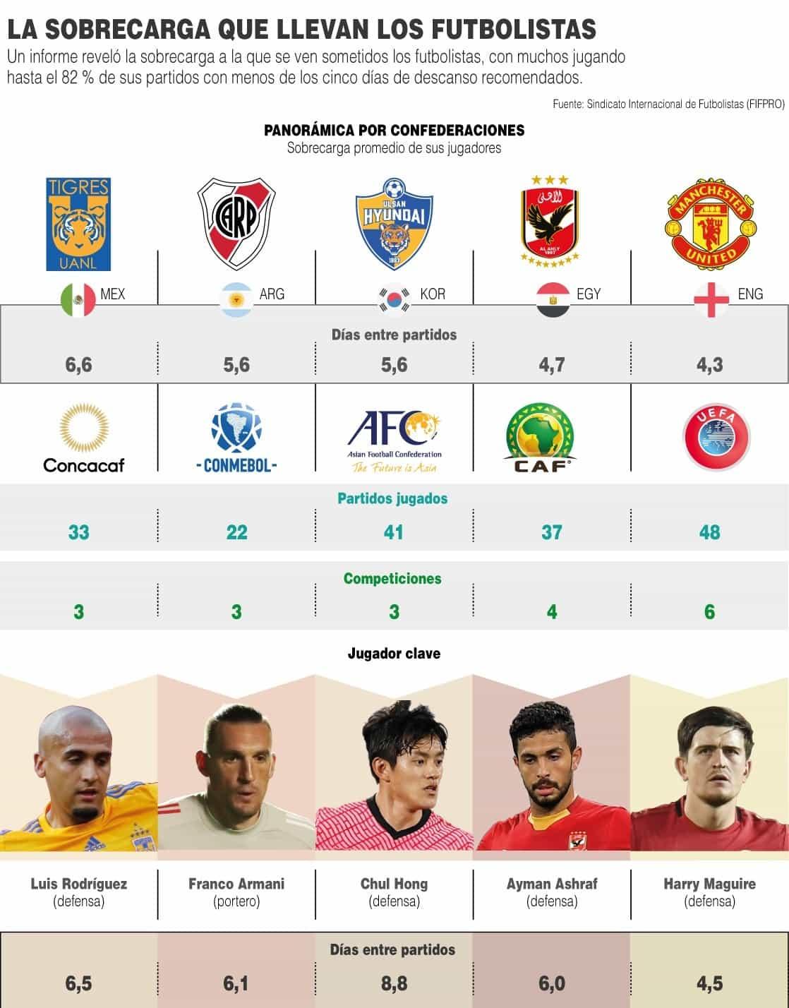 [Infografía] - La sobrecarga que llevan los futbolistas del mundo 1