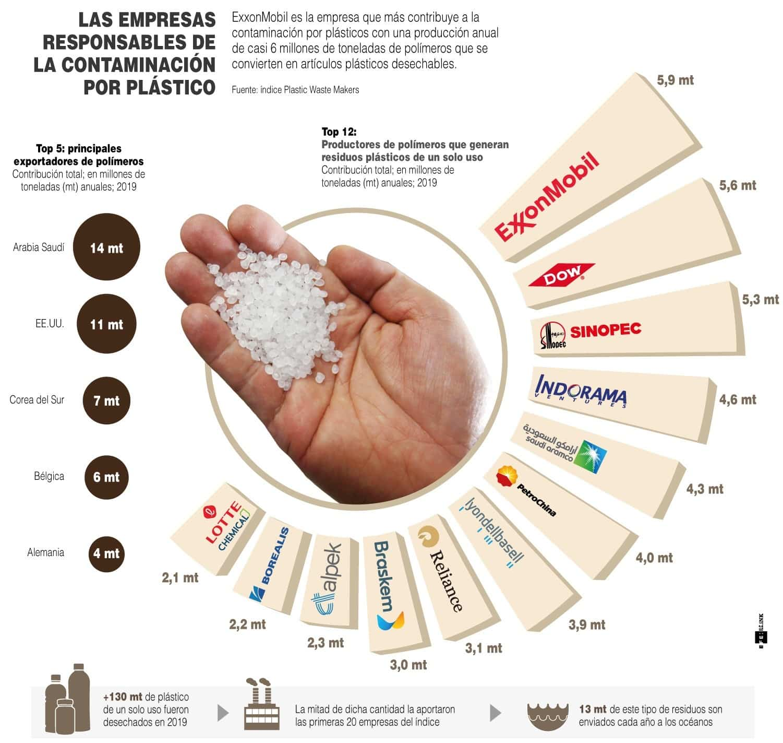 [Infografía] - Las empresas responsables de la contaminación por plástico 1