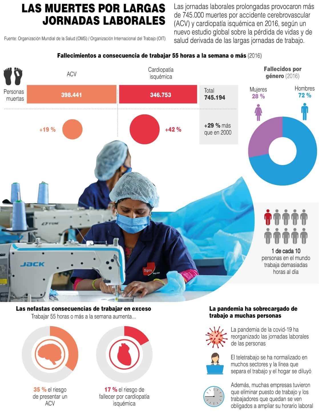 [Infografía] - Las muertes por largas jornadas laborales 1