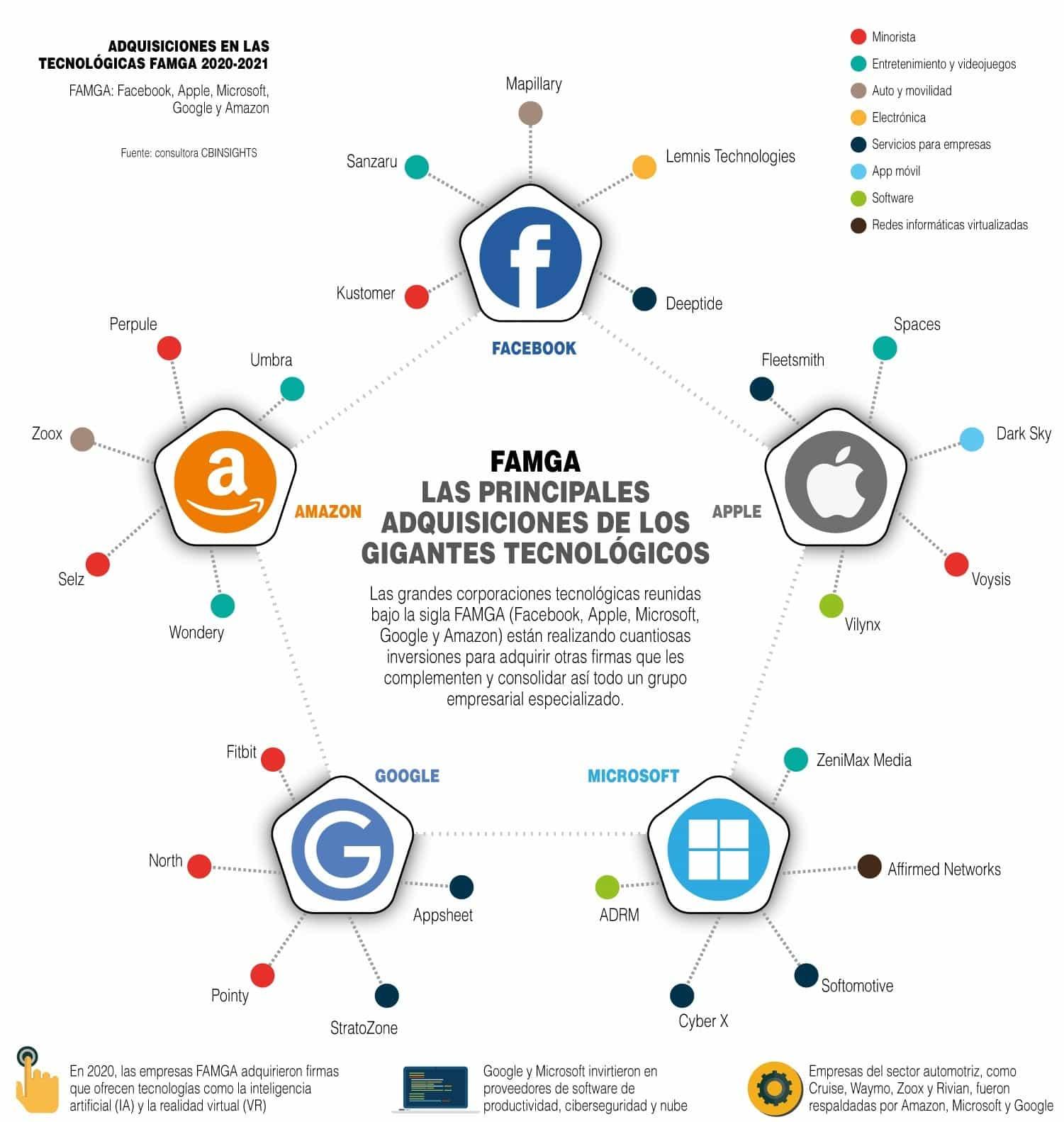 [Infografía] - Las principales adquisiciones de los gigantes tecnológicos 1