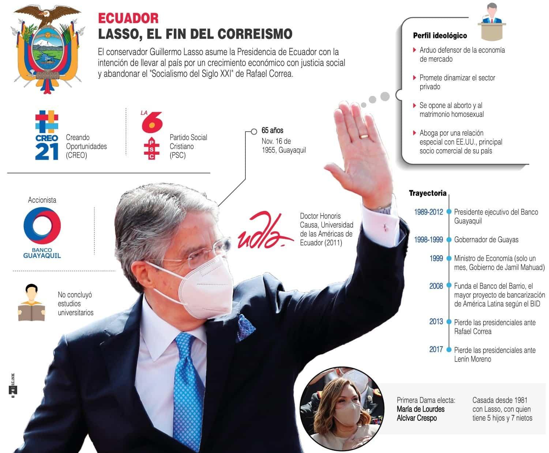 [Infografía] - Inició la era Lasso, el fin del correísmo en Ecuador 1