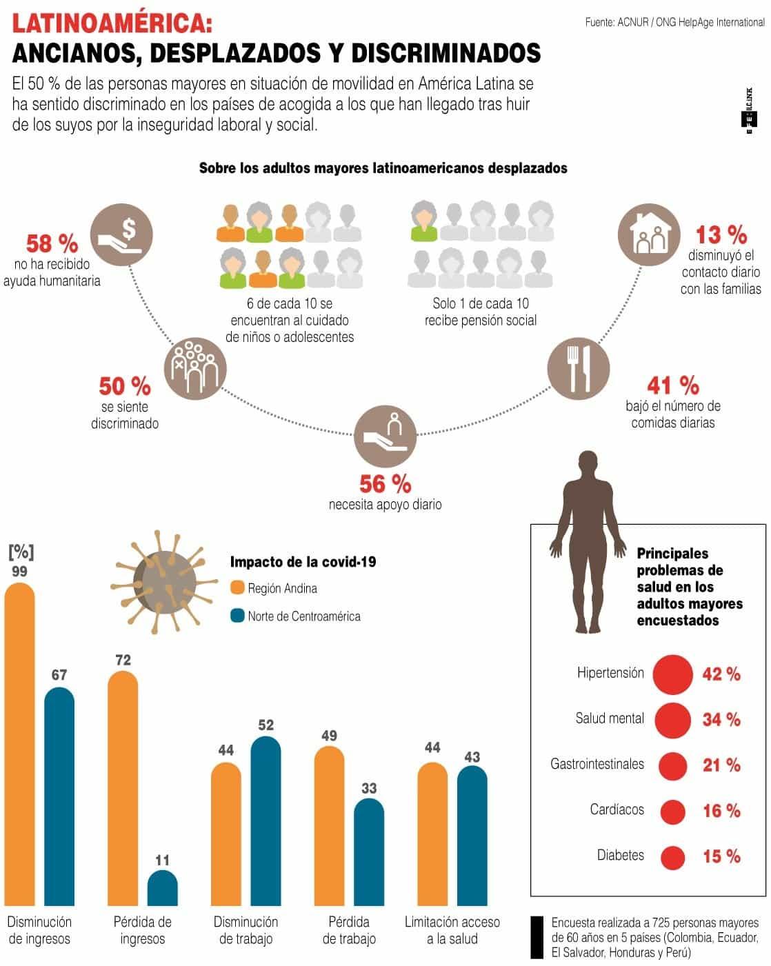 [Infografía] - El 50 % de adultos mayores migrantes en Latinoamérica se siente discriminado 1