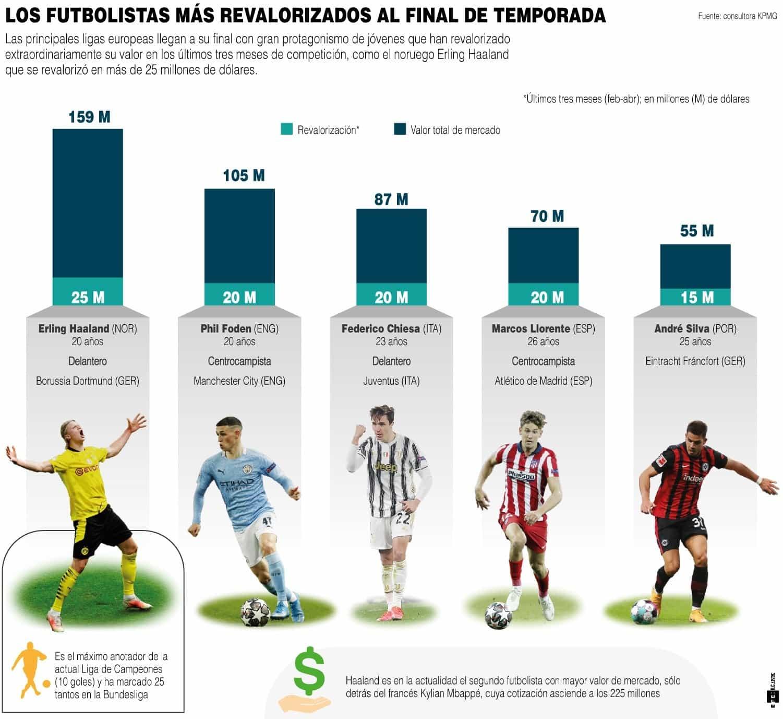 [Infografía] - Los futbolistas más revalorizados en el final de temporada 1