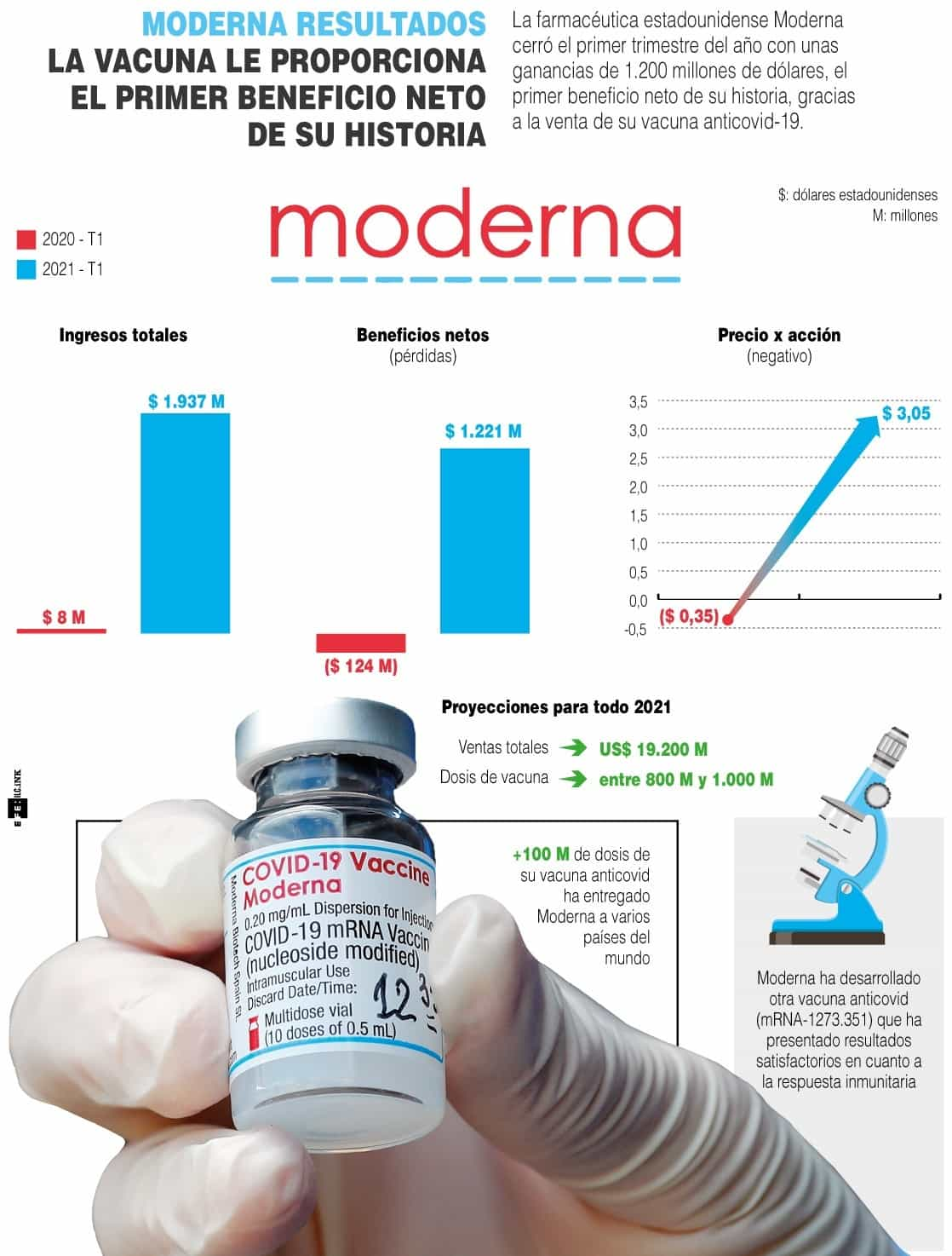 [Infografía] - Moderna La vacuna le proporciona el primer beneficio neto de su historia 1