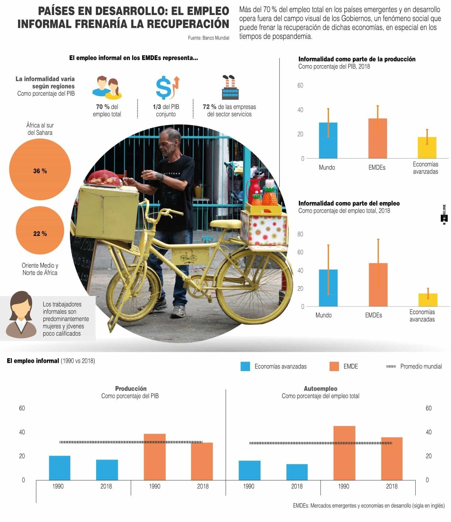 [Infografía] - Países en desarrollo: El empleo informal frenaría la recuperación 1