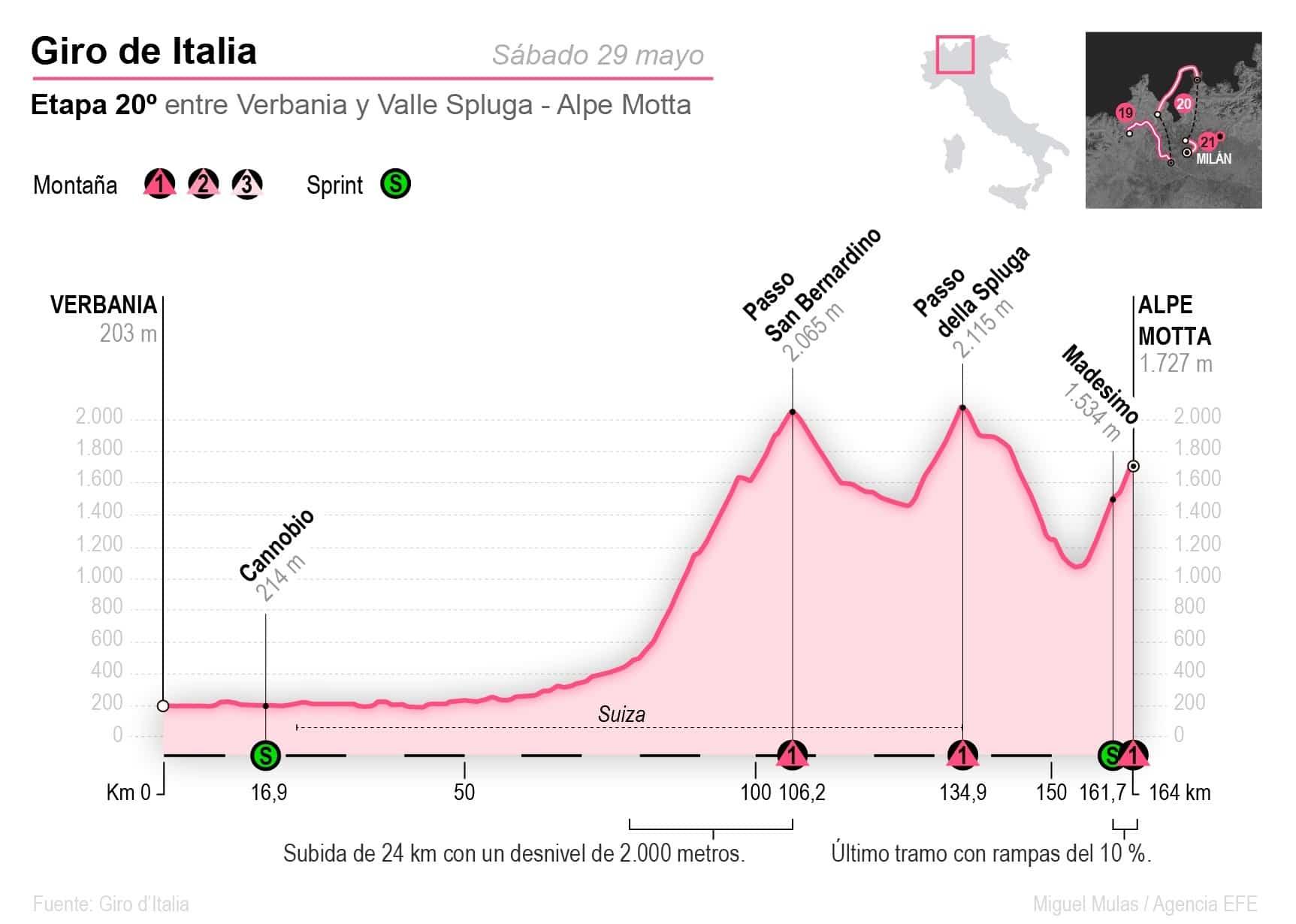 [Infografía] - Perfil de la etapa 20 de la vuelta italiana entre Verbania y Valle Spluga - Alpe Motta 1