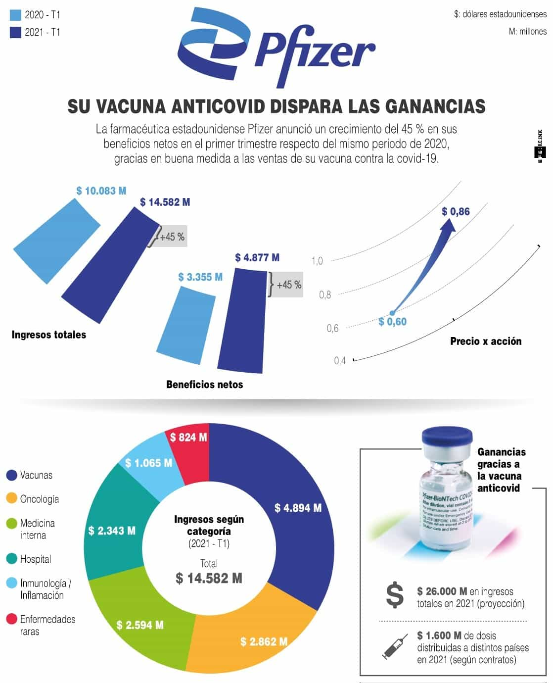 [Infografía] - Pfizer: Su vacuna anticovid dispara las ganancias 1