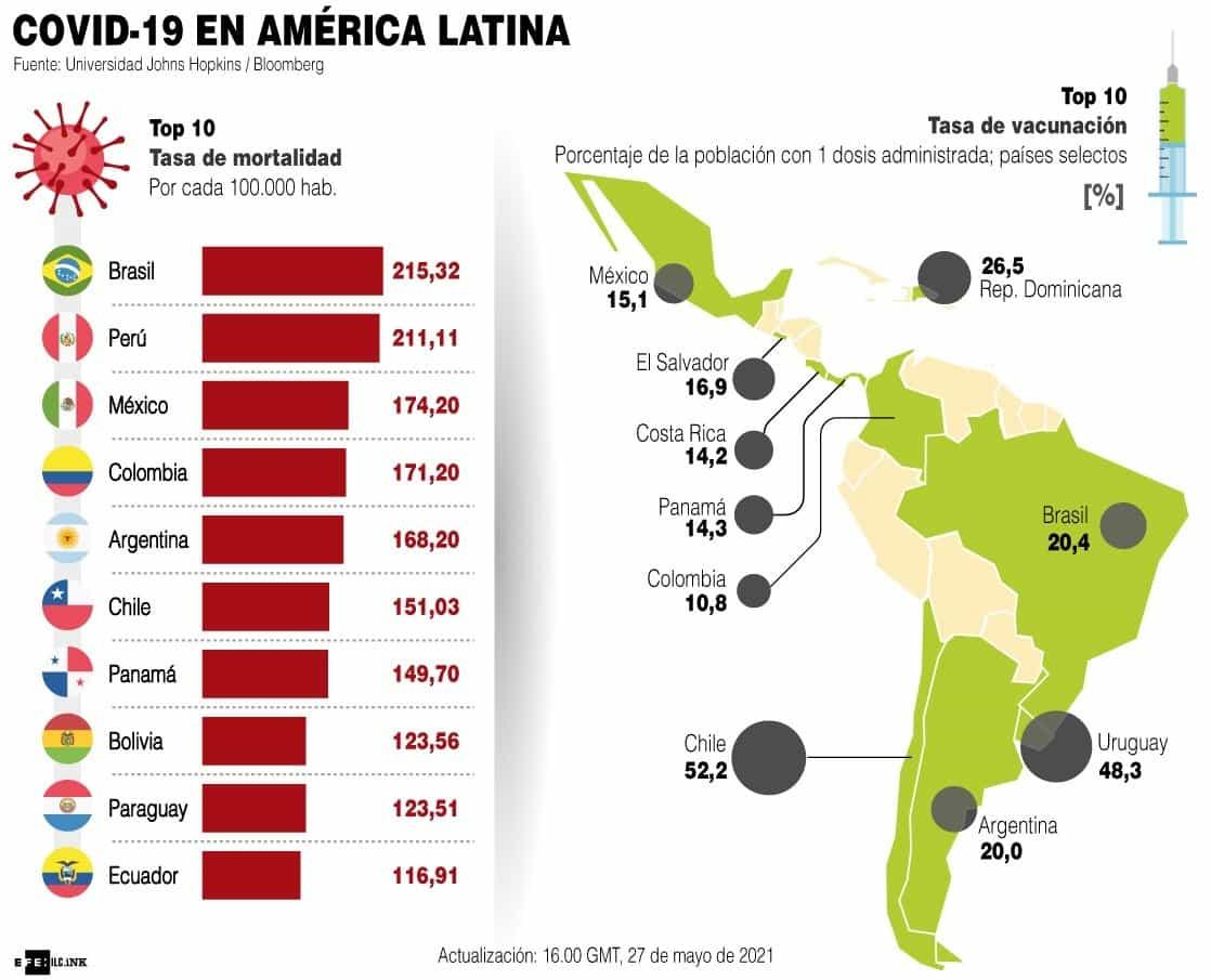 [Infografía] - Situación de la pandemia en América Latina 1
