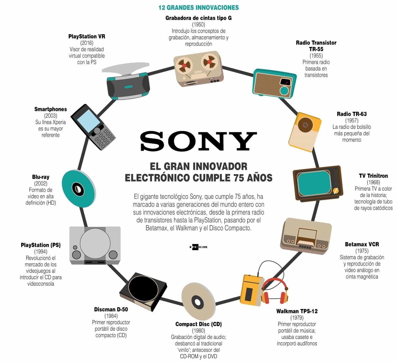 [Infografía] - Sony: El gran innovador electrónico cumple 75 años 1