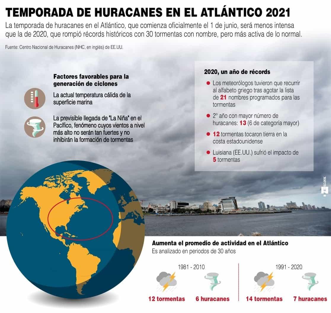 [Infografía] - Temporada de huracanes en el Atlántico 2021 1