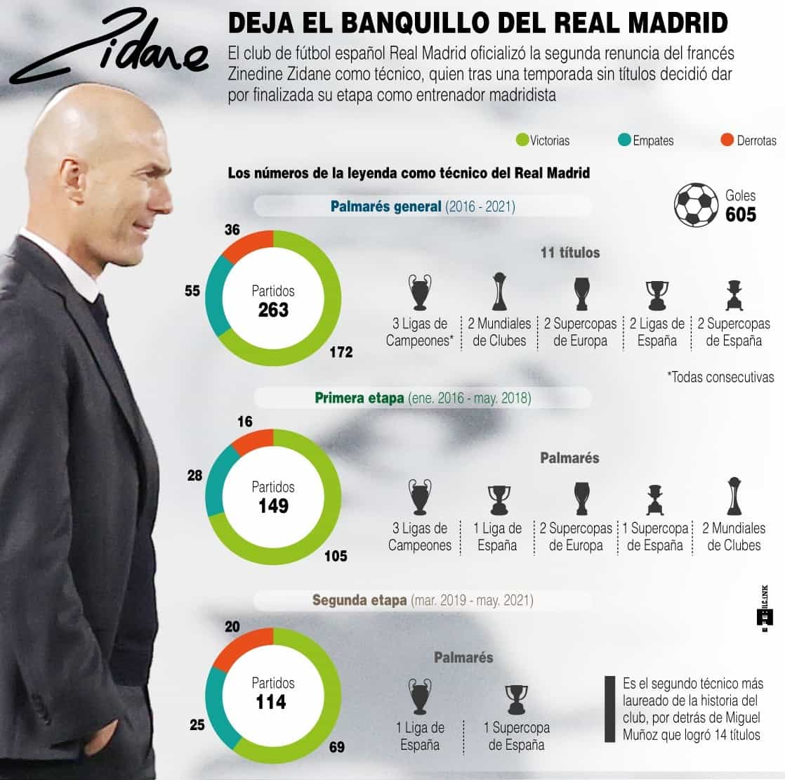 [Infografía] - Zidane, los números de la leyenda 1