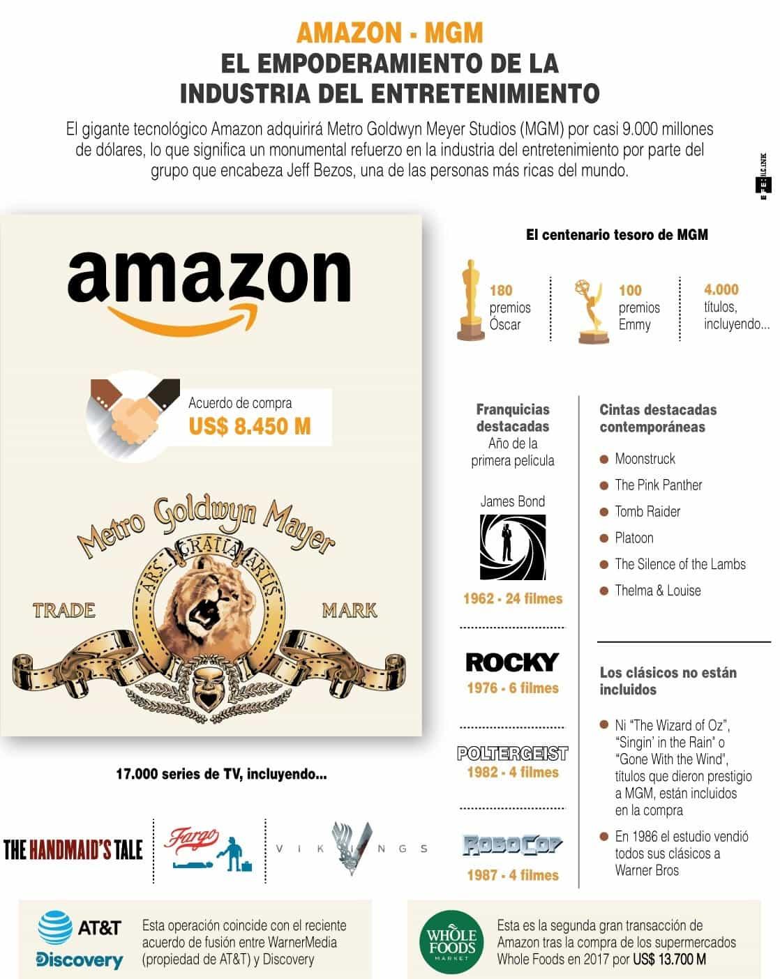 [Infografía] Amazon - MGM: El empoderamiento de la industria del entretenimiento 1