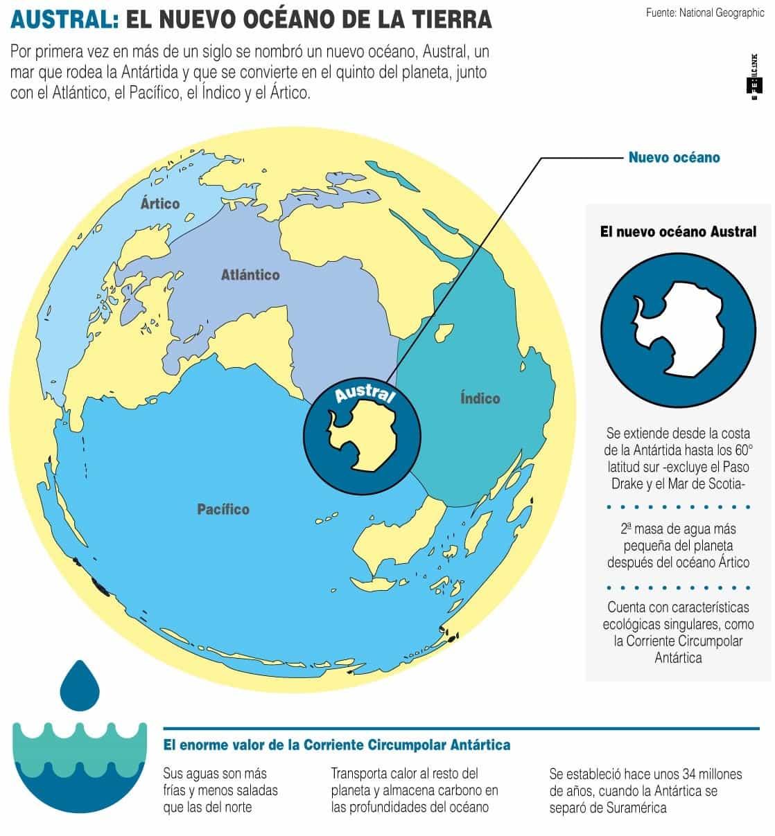 [Infografía] Hay un nuevo océano: el Austral 1