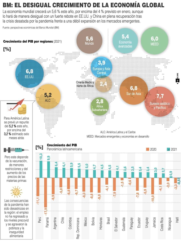 [Infografía] La economía global crecerá 5,6 % en 2021, impulsada por EE. UU. y China, dice Banco Mundial 1