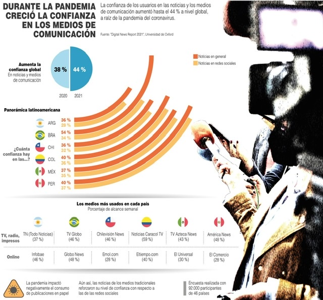 [Infografía] La confianza global en los medios de comunicación aumenta tras la pandemia 1